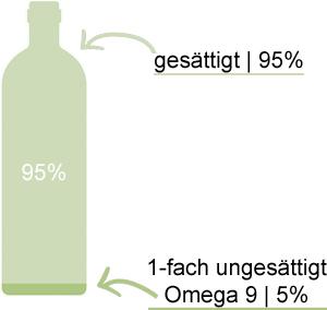 Fettsaeure-Analyse-Kokosoel