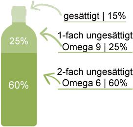 Fettsaeure-Analyse-Schwarzkuemmeloel