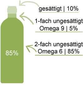 Fettsaeure-Analyse-Nachtkerzenoel