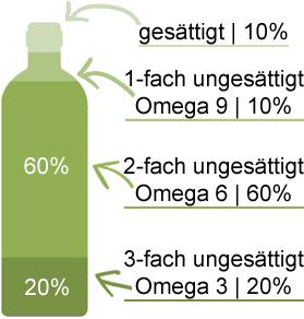 Fettsaeure-Analyse-Hanfoel